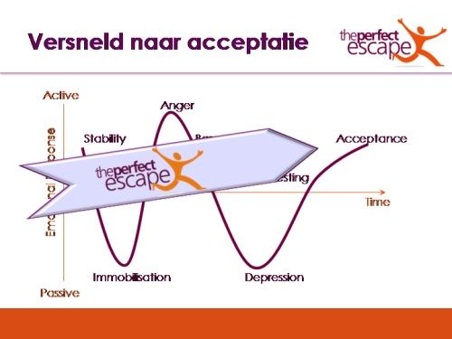 premobiliteit methode - 5 fases van rouw doorlopen